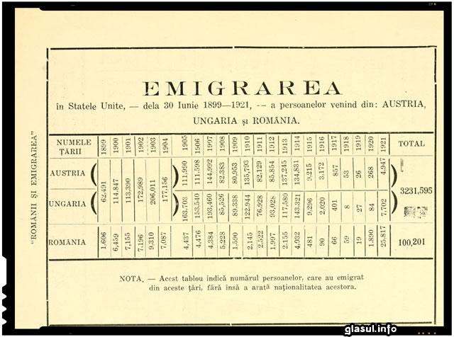 Emigrarea romanilor in America