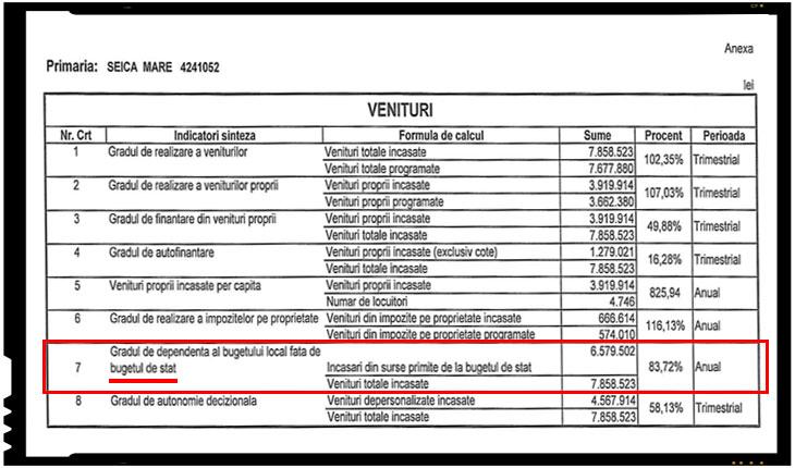 Gradul de dependenta al bugetului local fata de bugetul de stat - Foto: Primaria Comunei Șeica Mare