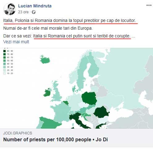 Ucenicul lui Brucan, Lucian Mîndruță, lovește din nou: asociază numărul de preoți cu nivelul crescut al corupției!, Foto: facebook