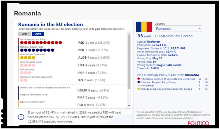 Sondaj surprinzător: cum ar putea arăta viitorii europarlamentari români, Foto: https://www.politico.eu/2019-european-elections/romania/