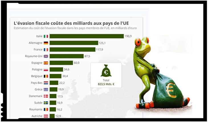 Tâlhari din toate neamurile s-au unit să demonstreze că România e corupta Europei! Iar proștii utili le cântă în strună!, Foto: captura https://fr.statista.com/infographie/16797/cout-evasion-fiscale-france-europe/