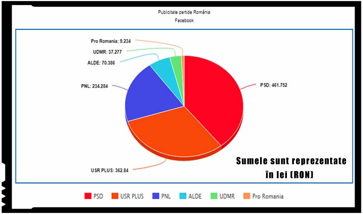 Cum arată sumele partidelor politice din România pentru publicitate pe Facebook